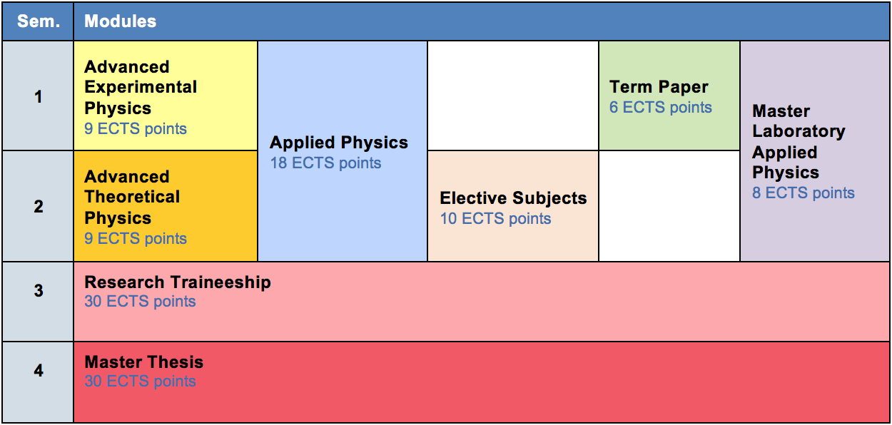 Physics masters thesis Harvard PhD Theses in Physics: to Present